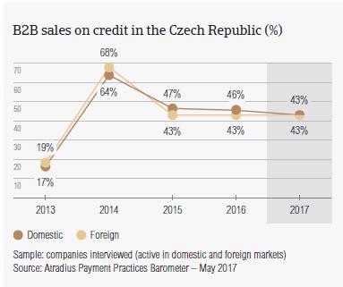 B2B sales on credit in Czech Republic
