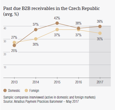 Past due B2B receivables in Czech Republic