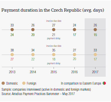 Payment duration in the Czech Republic