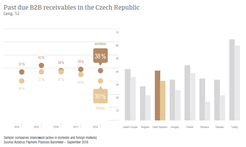 Past due B2B receivables in Czech Republic 2018