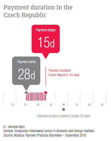 Payment duration Czech Republic 2018