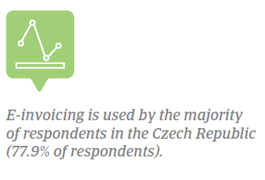 E-invoicing Czech Republic