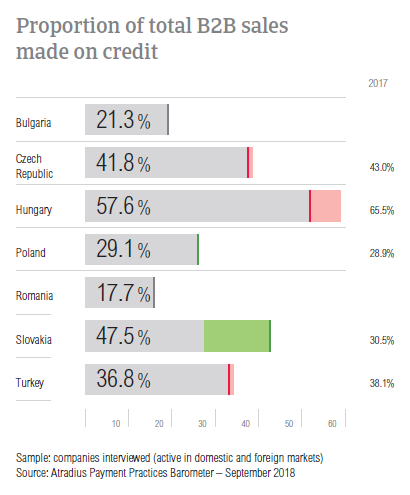 Proportion of total B2B sales made on credit Eastern Europe 2018
