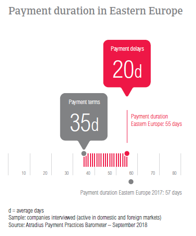 Payment duration Eastern Europe 2018