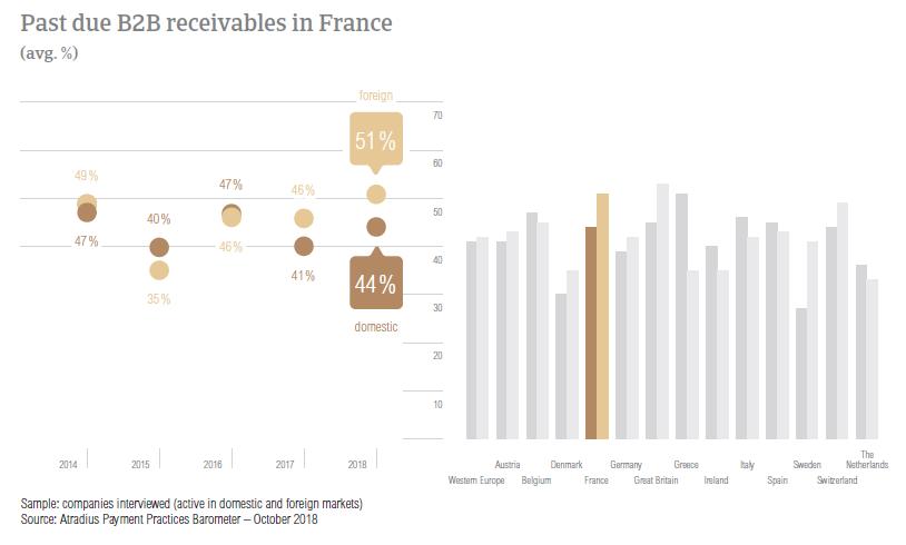 Past due B2B receivables France 2018