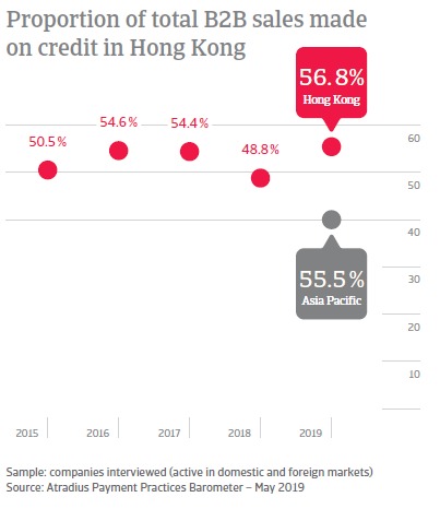 Proportion of total B2B sales made on credit in Honk Kong