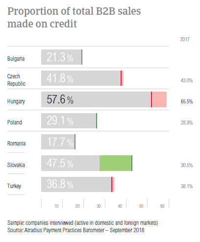 B2B sales on credit Hungary 2018