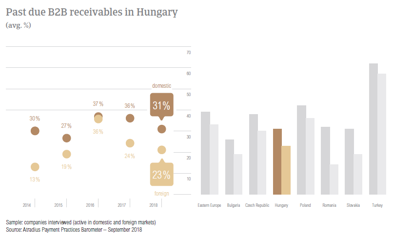 Past due B2B receivables in Hungary 2018