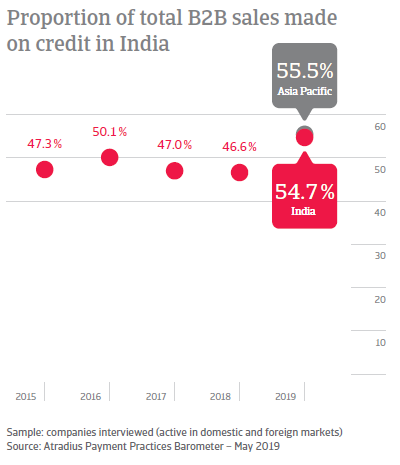 Proportion of total B2B sales made on credit in India