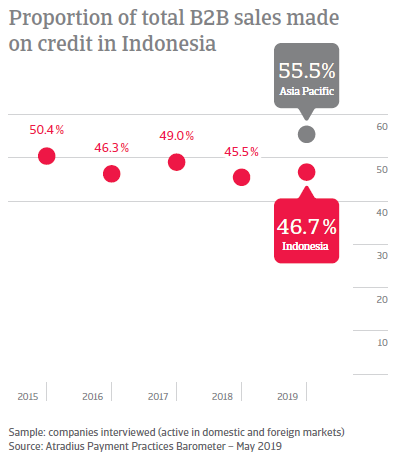 Proportion of total B2B sales made on credit in Indonesia
