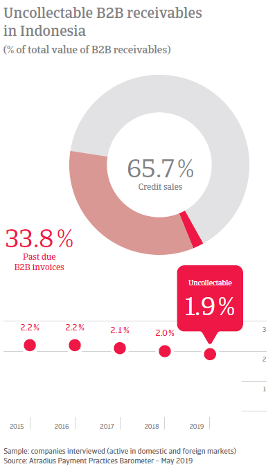 Uncollectable B2B receivables in Indonesi