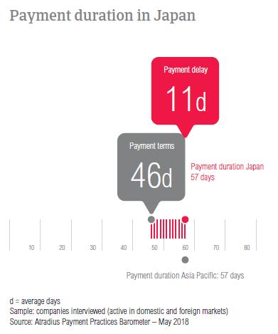 PPB Japan 2018 Payment duration