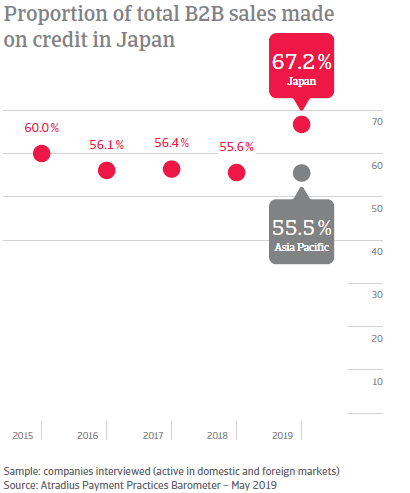 Proportion of total B2B sales made on credit in Japan