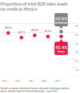 Proportion of total B2B sales made on credit in Mexico