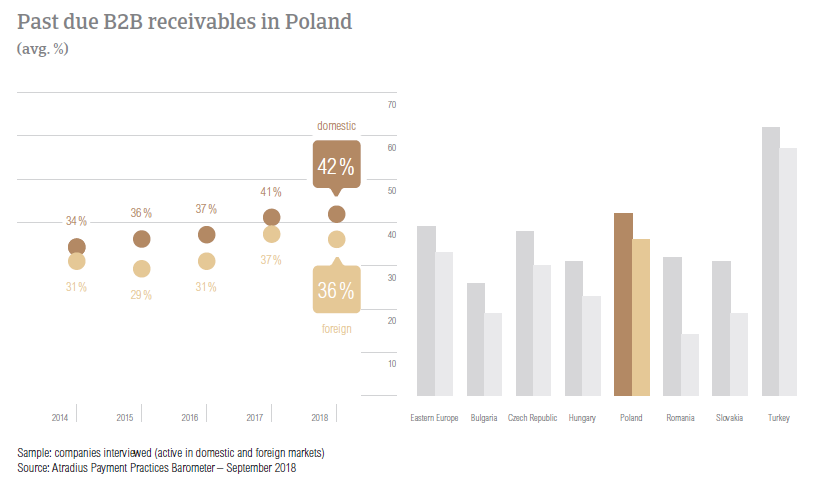Past due B2B receivables Poland 2018
