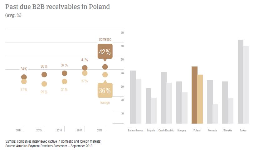 Past due B2B receivables Poland 2018