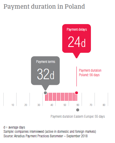 Payment duration in Poland 2018