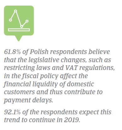 Poland legislative changes 2018