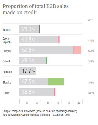 B2B sales on credit Romania 2018
