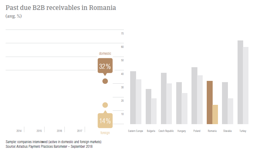 Past due B2B receivables in Romania 2018