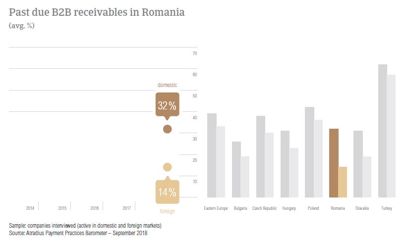 Past due B2B receivables in Romania 2018
