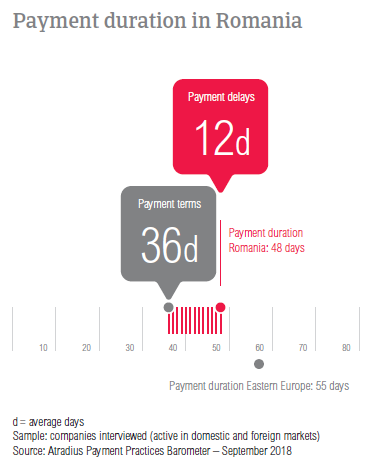 Payment duration in Romania 2018