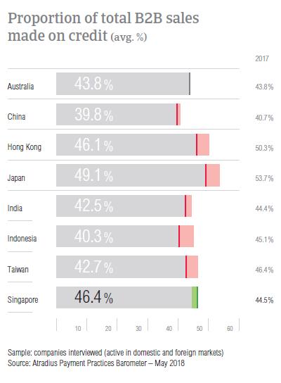 PPB Singapore 2018 B2B sales on credit
