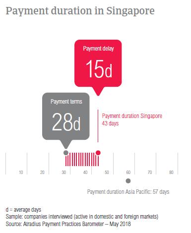 PPB Singapore 2018 Payment duration