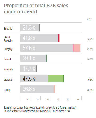 B2B sales on credit Slovakia 2018