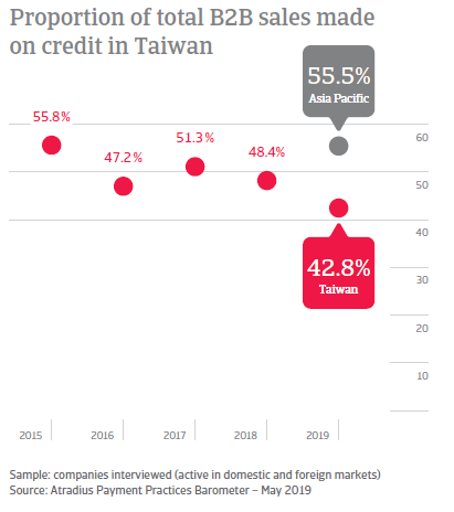 Proportion of total B2B sales made on credit in Taiwan