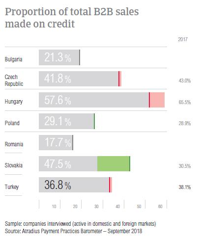 Credit Sales Turkey 2018