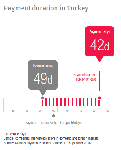 Payment duration Turkey 2018
