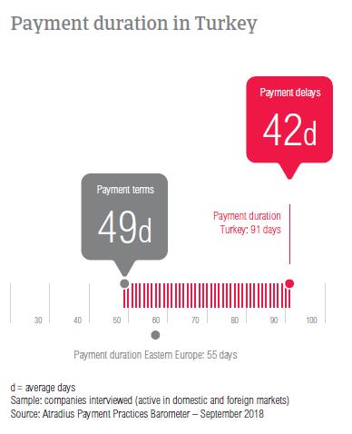 Payment duration Turkey 2018