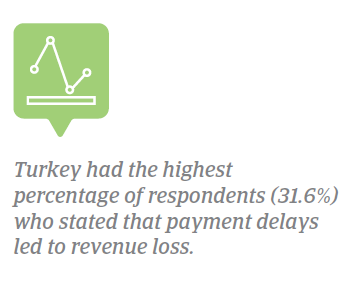 Payment delays lead to revenue loss Turkey 2018