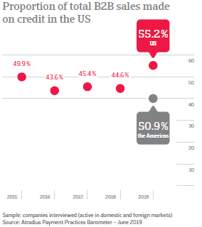 Proportion of total B2B sales made on credit in USA