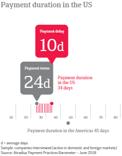 Payment duration in USA