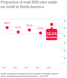 Proportion of total B2B sales made on credit in USMCA