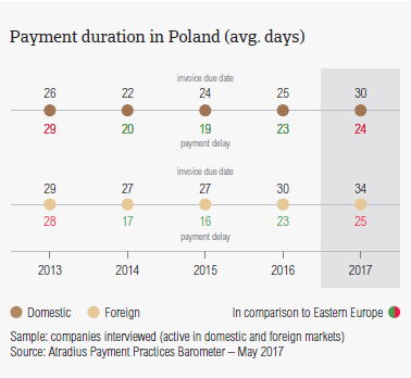 Payment duration in Poland