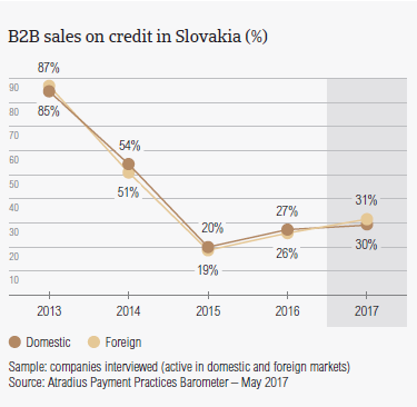 B2B sales on credit in Slovakia