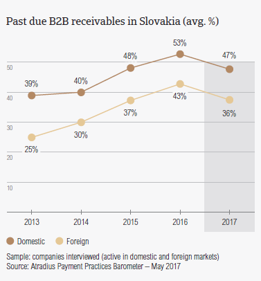 Past due B2B receivables in Slovakia
