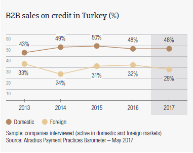 B2B sales on credit in Turkey