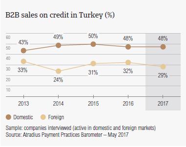 B2B sales on credit in Turkey