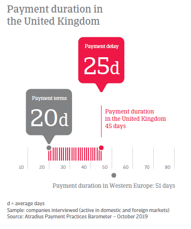 Payment Practices Barometer United Kingdom 2019