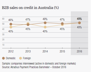 B2B sales on credit in Australia