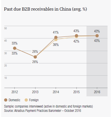 Past due B2B receivables in China