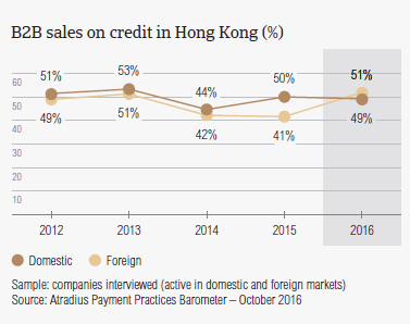 B2B sales on credit in Hong Kong