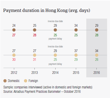 Payment duration in Hong Kong
