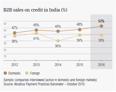 B2B sales on credit in India