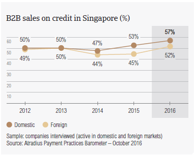 B2B sales on credit in Singapore