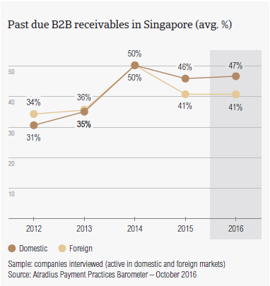 Past due B2B receivables in Singapore